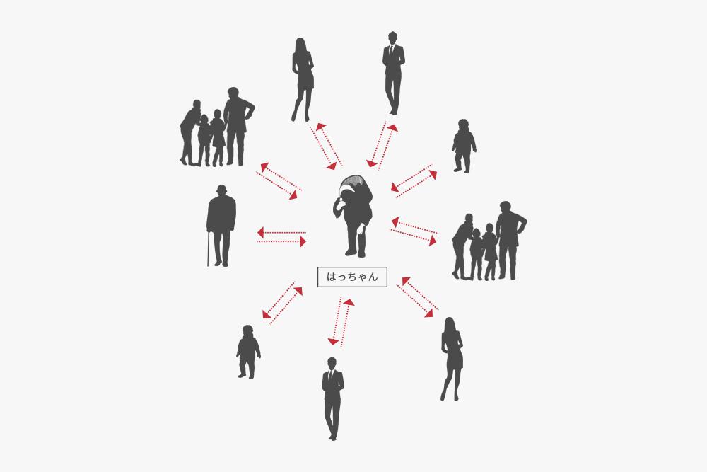 ネットワークの図2