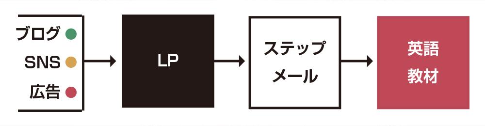 LTVの図