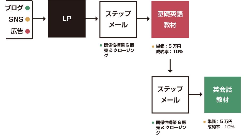 LTVの図2