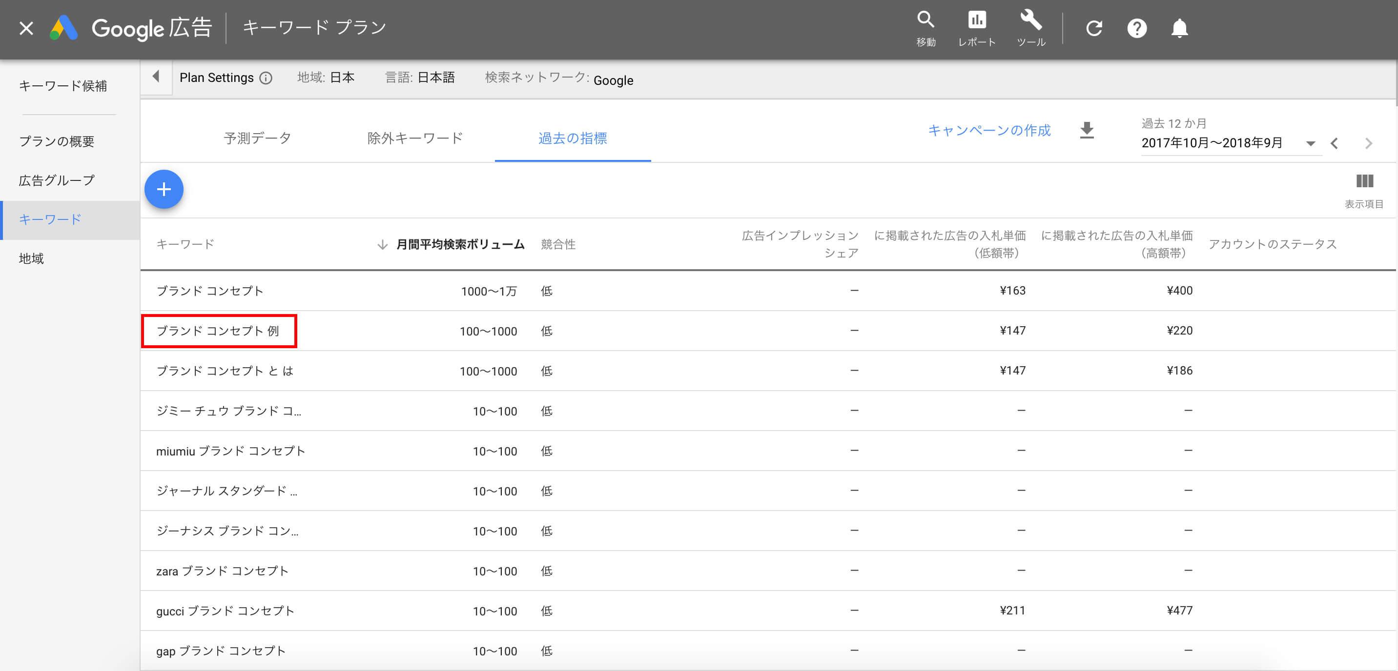 「ブランドコンセプト 例」の検索ボリューム