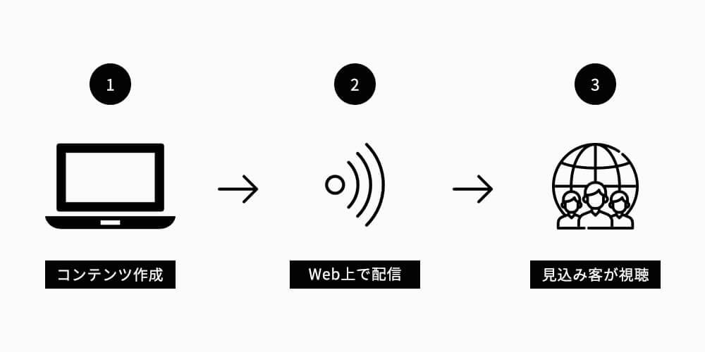 オウンドメディアの配信ステップ