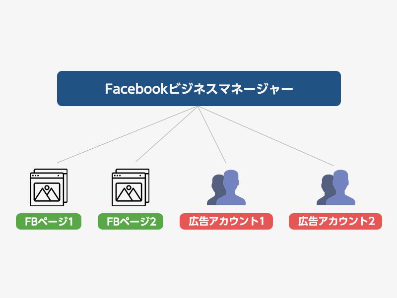 Facebookビジネスマネージャー の仕組み
