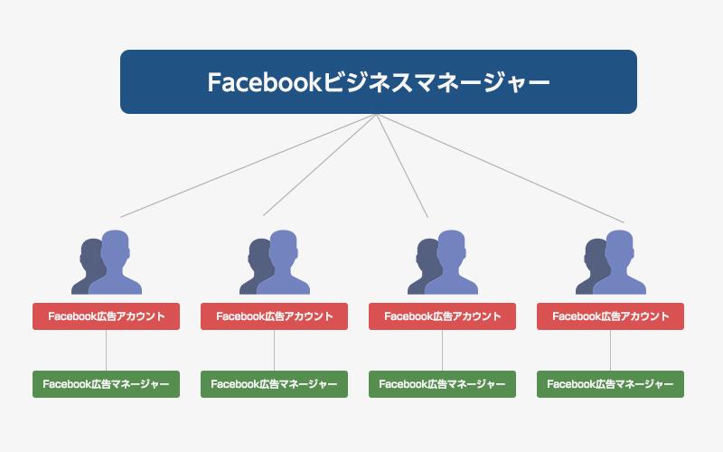 Facebook広告マネージャー